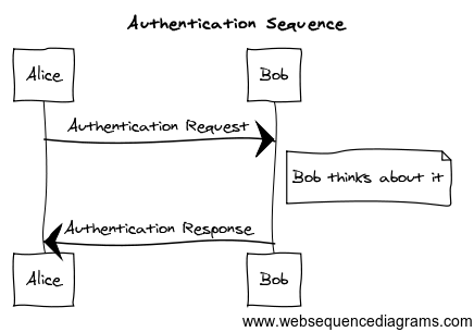 authentication_websequence